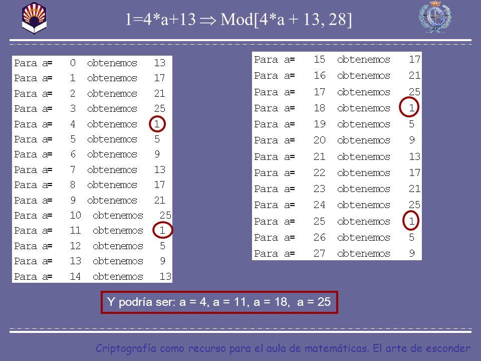 1=4*a+13  Mod[4*a + 13, 28] Y podría ser: a = 4, a = 11, a = 18, a = 25.